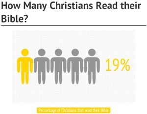 Help...I Have Bible Reading Issues